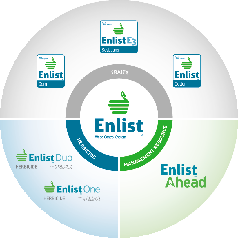 Enlist E3™ Soybeans Now Available